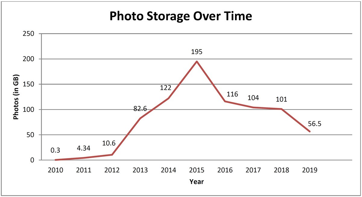 1 Photo storage over time
